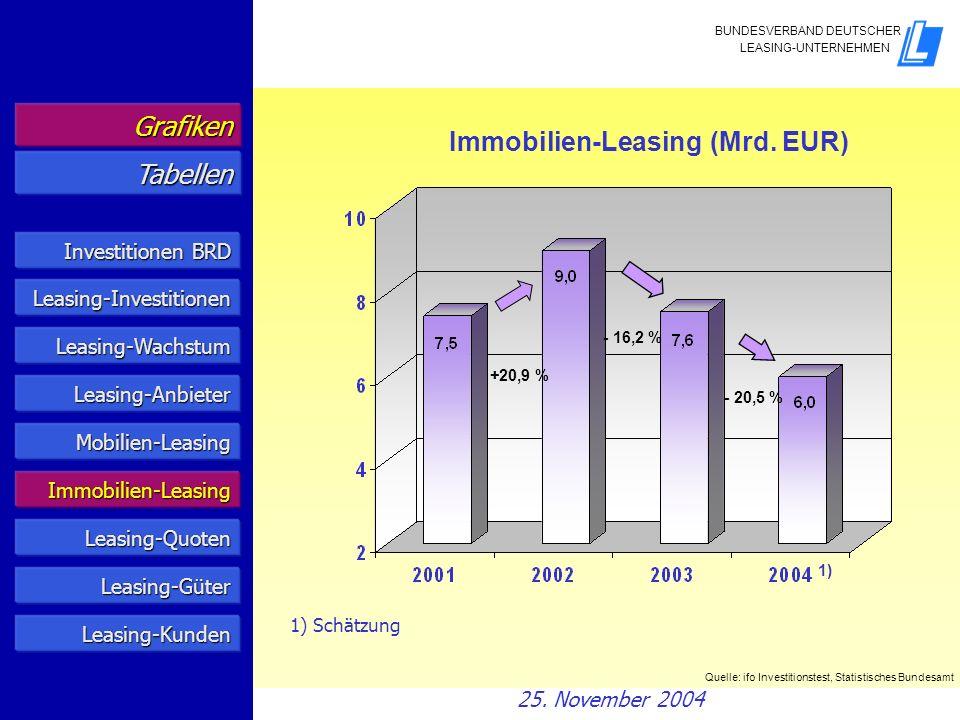Leasing-Quoten 1) Bundesrepublik Deutschland Anteil des Leasing an den gesamtwirtschaftlichen Investitionen 2) in % Quelle: ifo Investitionstest, Statistisches Bundesamt 2) Ohne Wohnungsbau.