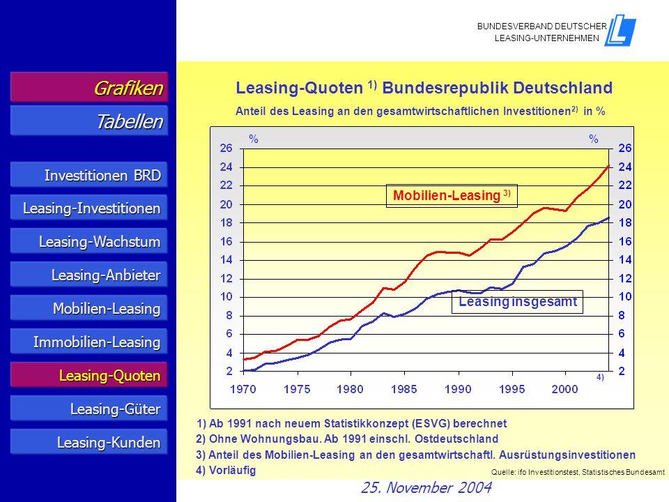 Leasing-Quoten 1) Bundesrepublik Deutschland Anteil des Leasing an den gesamtwirtschaftlichen Investitionen 2) in % Quelle: ifo Investitionstest, Stat