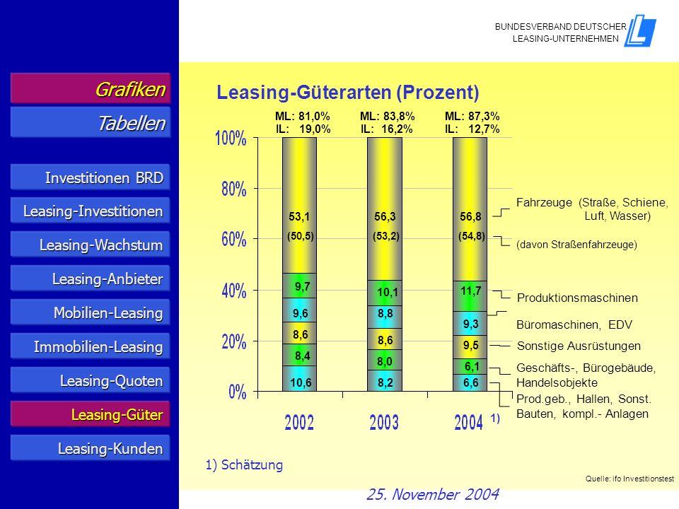 1) Schätzung Leasing-Güterarten (Prozent) Grafiken Tabellen Quelle: ifo Investitionstest Prod.geb., Hallen, Sonst. Bauten, kompl.- Anlagen 1) Geschäft