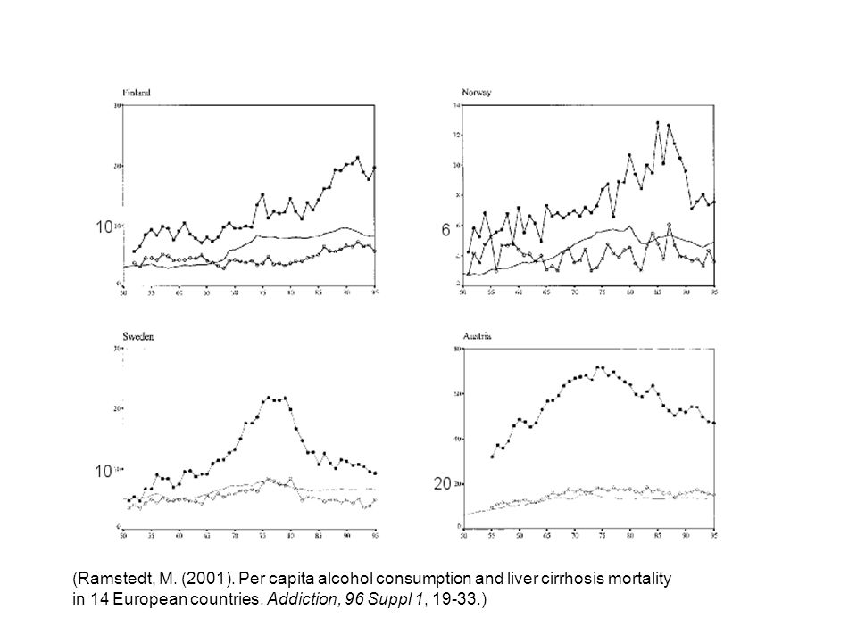 (Ramstedt, M. (2001). Per capita alcohol consumption and liver cirrhosis mortality in 14 European countries. Addiction, 96 Suppl 1, 19-33.)