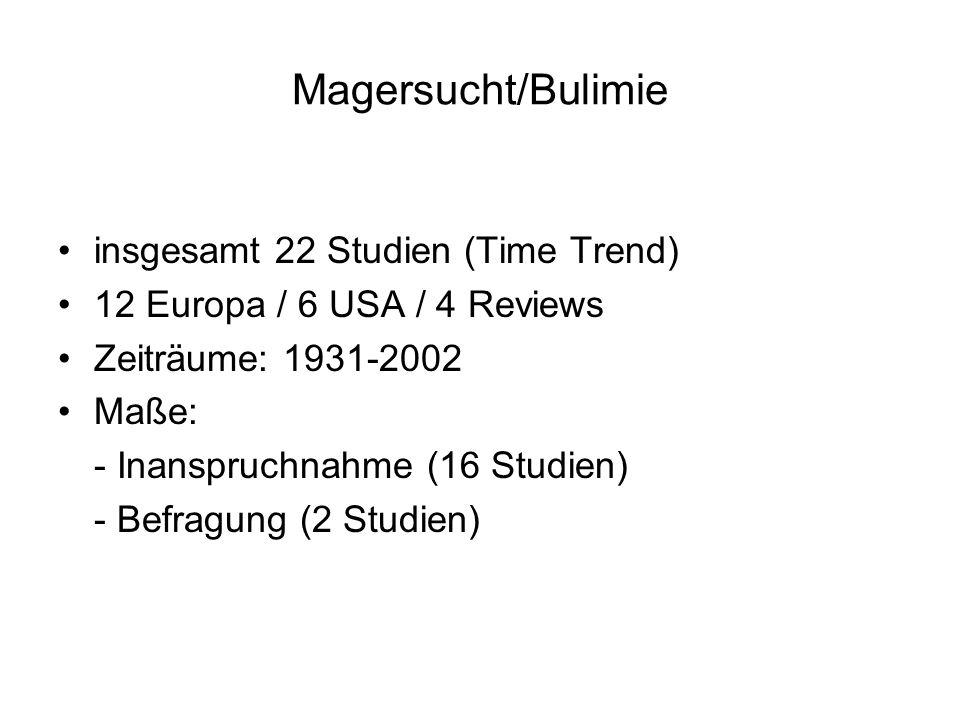 Magersucht/Bulimie insgesamt 22 Studien (Time Trend) 12 Europa / 6 USA / 4 Reviews Zeiträume: 1931-2002 Maße: - Inanspruchnahme (16 Studien) - Befragu