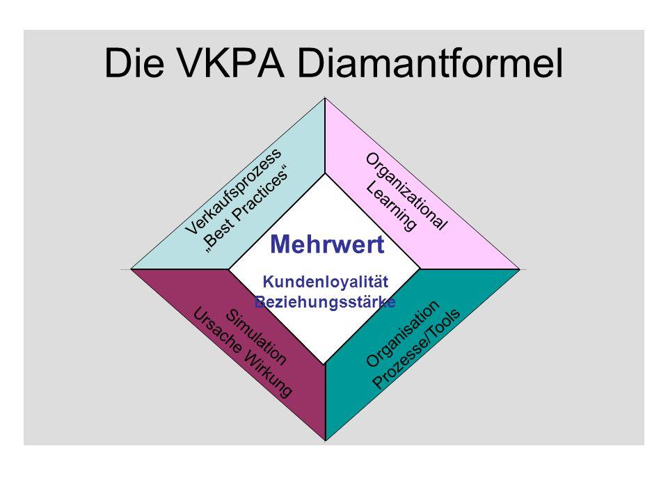 Die VKPA Diamantformel Verkaufsprozess Best Practices Simulation Ursache Wirkung Lernende Organisation Prozesse/Tools Abb.