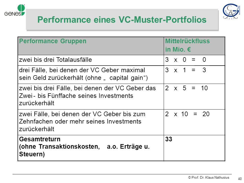 © Prof. Dr. Klaus Nathusius 40 Performance eines VC-Muster-Portfolios