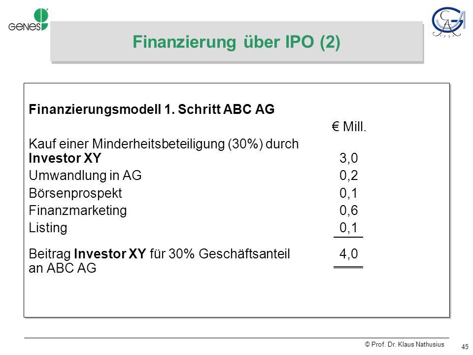 © Prof. Dr. Klaus Nathusius 45 Finanzierung über IPO (2) Finanzierungsmodell 1.