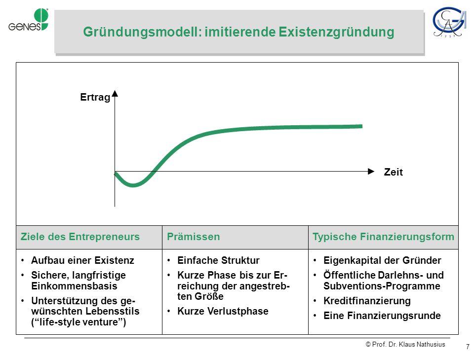 © Prof. Dr. Klaus Nathusius 28 Seedmatch Crowdfunding (2)