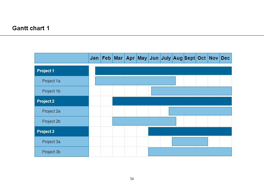 54 Gantt chart 1 DecNovOctSeptAugJulyJunMayAprMarFebJan Project 1 Project 1a Project 1b Project 2 Project 2a Project 2b Project 3 Project 3a Project 3b