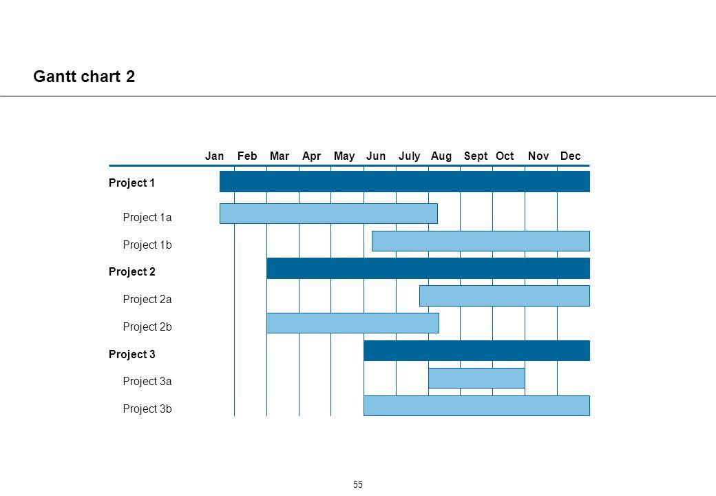 55 Gantt chart 2 DecNovOctSeptAugJulyJunMayAprMarFebJan Project 1 Project 1a Project 1b Project 2 Project 2a Project 2b Project 3 Project 3a Project 3b