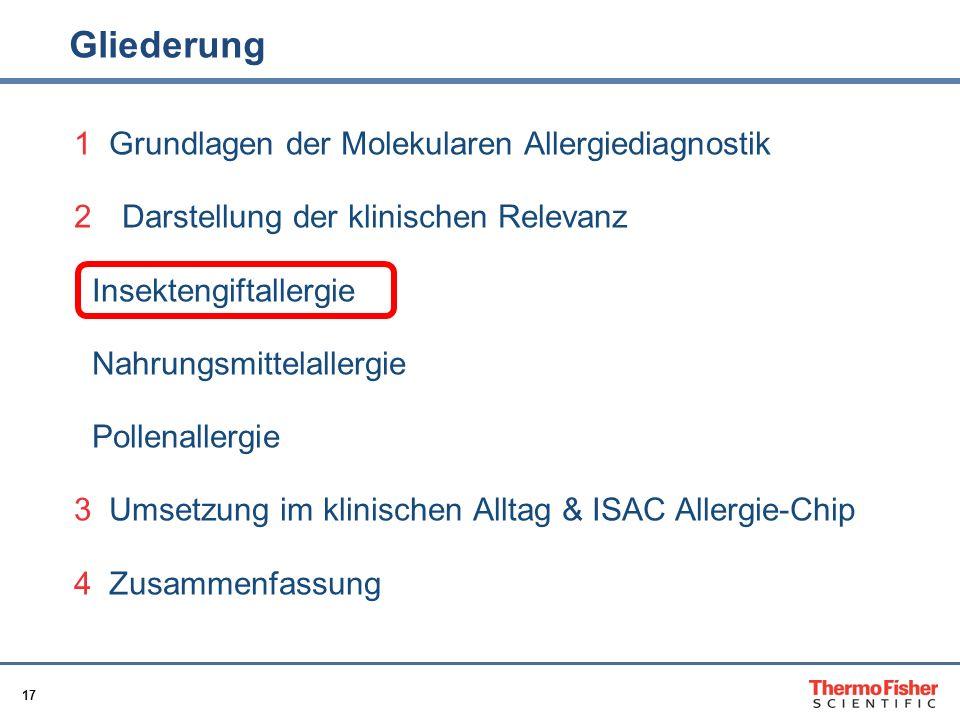 17 Gliederung 1 Grundlagen der Molekularen Allergiediagnostik 2Darstellung der klinischen Relevanz Insektengiftallergie Nahrungsmittelallergie Pollena
