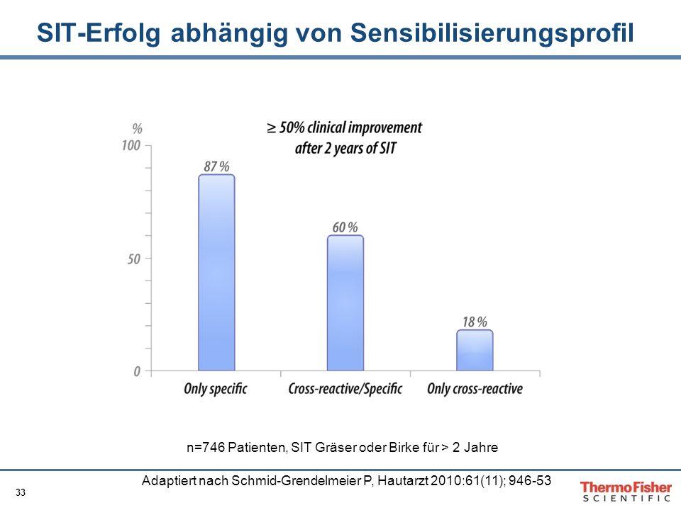 33 SIT-Erfolg abhängig von Sensibilisierungsprofil n=746 Patienten, SIT Gräser oder Birke für > 2 Jahre Adaptiert nach Schmid-Grendelmeier P, Hautarzt