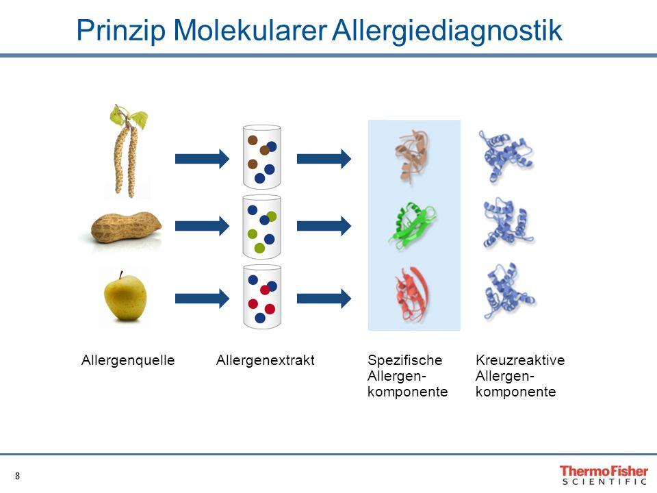 8 Prinzip Molekularer Allergiediagnostik AllergenquelleAllergenextrakt Kreuzreaktive Allergen- komponente Spezifische Allergen- komponente