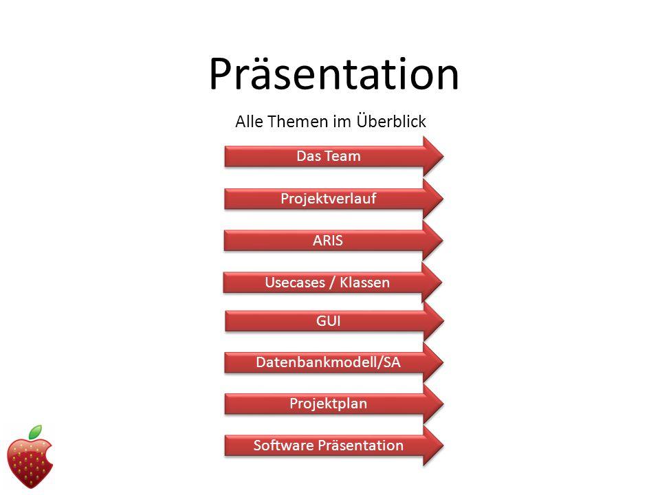 Präsentation Projektverlauf ARIS GUI Datenbankmodell/SA Projektplan Alle Themen im Überblick Das Team Software Präsentation Usecases / Klassen