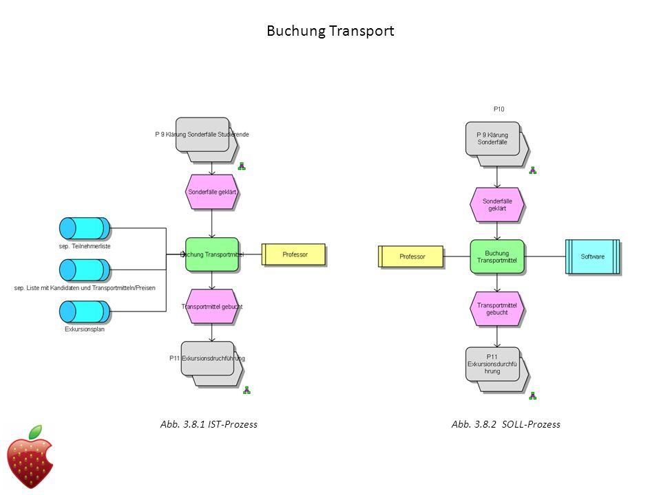 Buchung Transport Abb. 3.8.1 IST-ProzessAbb. 3.8.2 SOLL-Prozess