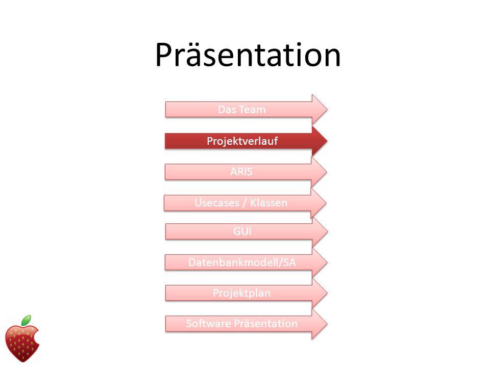 Präsentation Projektverlauf ARIS GUI Datenbankmodell/SA Projektplan Das Team Software Präsentation Usecases / Klassen