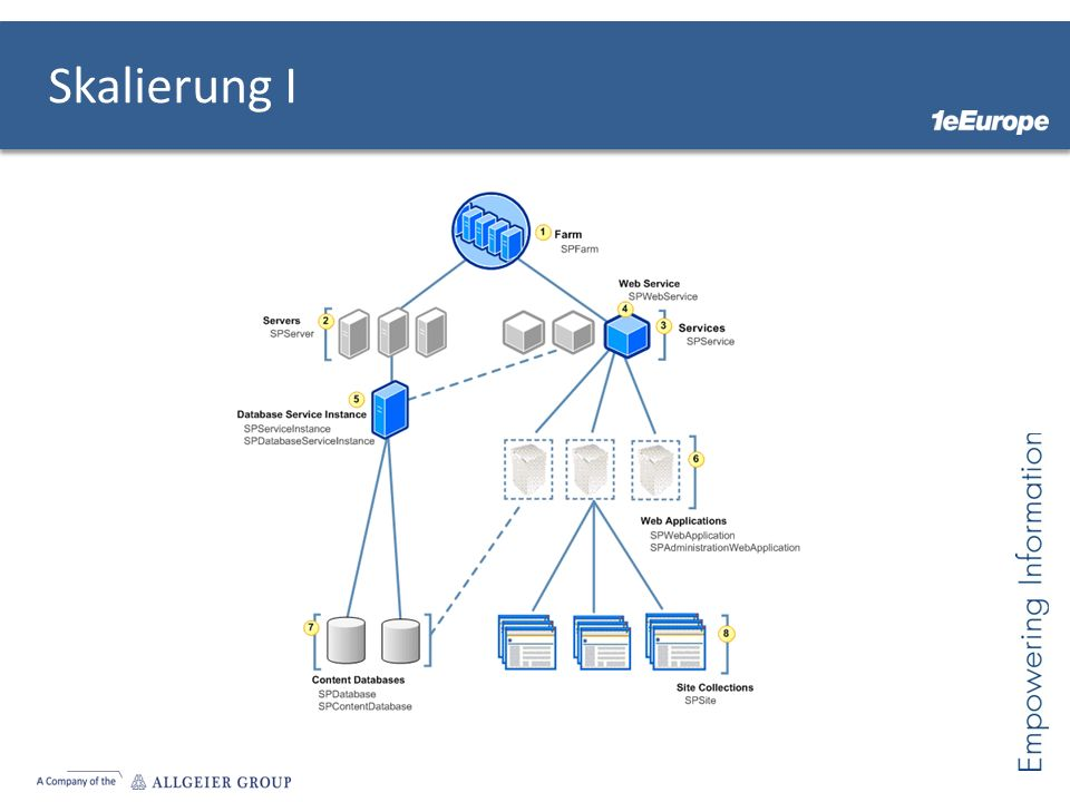 Literatur http://www.microsoft.com/germany/technet/we bcasts/library.aspx?id=1032441213 http://www.microsoft.com/germany/technet/we bcasts/library.aspx?id=1032441213 http://blogs.technet.com/b/tspiwger/archive/20 10/05/28/web-content-management-mit- sharepoint-2010.aspx http://blogs.technet.com/b/tspiwger/archive/20 10/05/28/web-content-management-mit- sharepoint-2010.aspx
