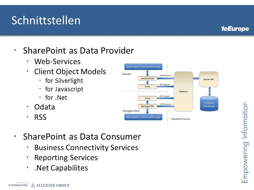 Schnittstellen SharePoint as Data Provider Web-Services Client Object Models for Silverlight for Javascript for.Net Odata RSS SharePoint as Data Consumer Business Connectivity Services Reporting Services.Net Capabilites