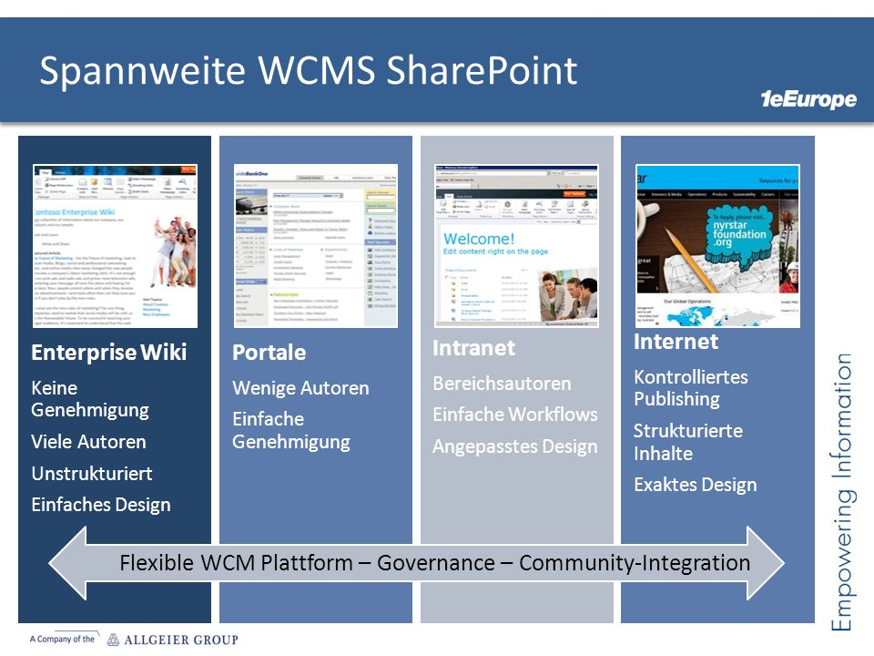 Spannweite WCMS SharePoint Enterprise Wiki Keine Genehmigung Viele Autoren Unstrukturiert Einfaches Design Portale Wenige Autoren Einfache Genehmigung