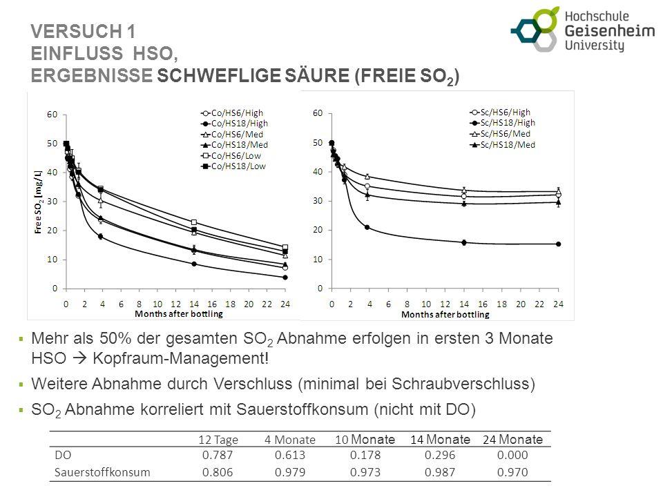 VERSUCH 1 EINFLUSS HSO, ERGEBNISSE SCHWEFLIGE SÄURE (FREIE SO 2 ) Mehr als 50% der gesamten SO 2 Abnahme erfolgen in ersten 3 Monate HSO Kopfraum-Management.