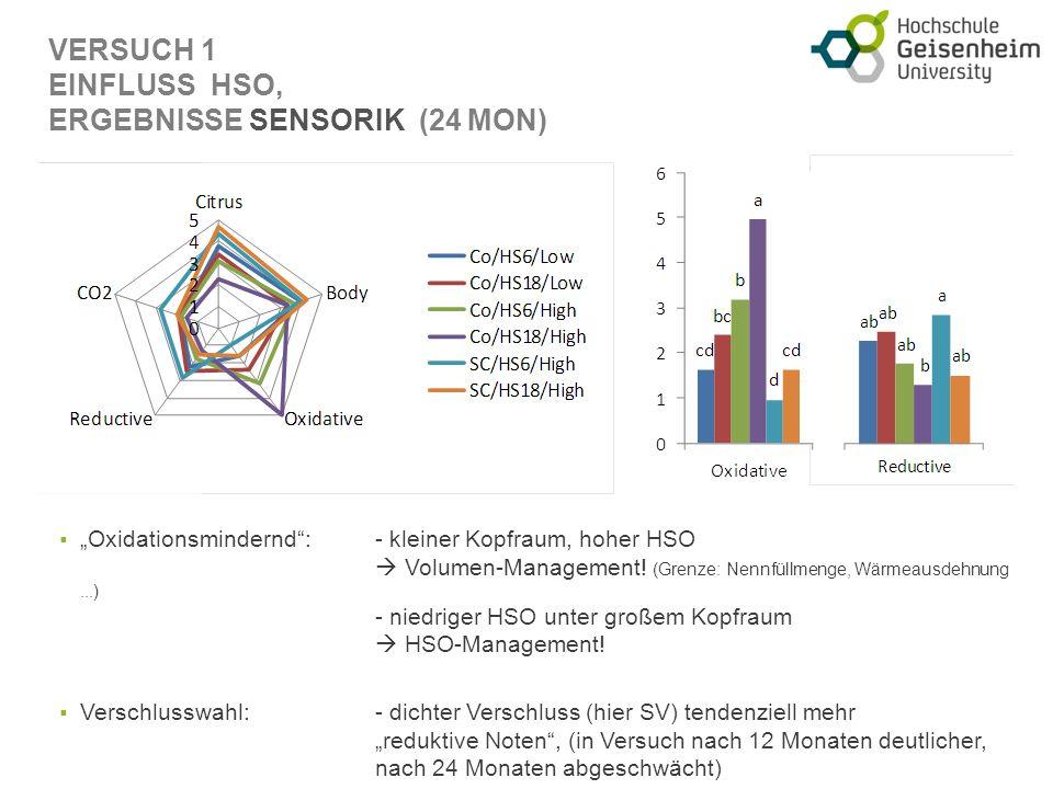 VERSUCH 1 EINFLUSS HSO, ERGEBNISSE SENSORIK (24 MON) Oxidationsmindernd: - kleiner Kopfraum, hoher HSO Volumen-Management.