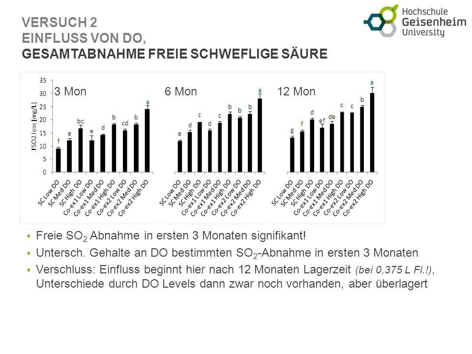 VERSUCH 2 EINFLUSS VON DO, GESAMTABNAHME FREIE SCHWEFLIGE SÄURE Freie SO 2 Abnahme in ersten 3 Monaten signifikant.