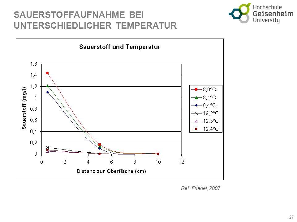 SAUERSTOFFAUFNAHME BEI UNTERSCHIEDLICHER TEMPERATUR 27 Ref. Friedel, 2007