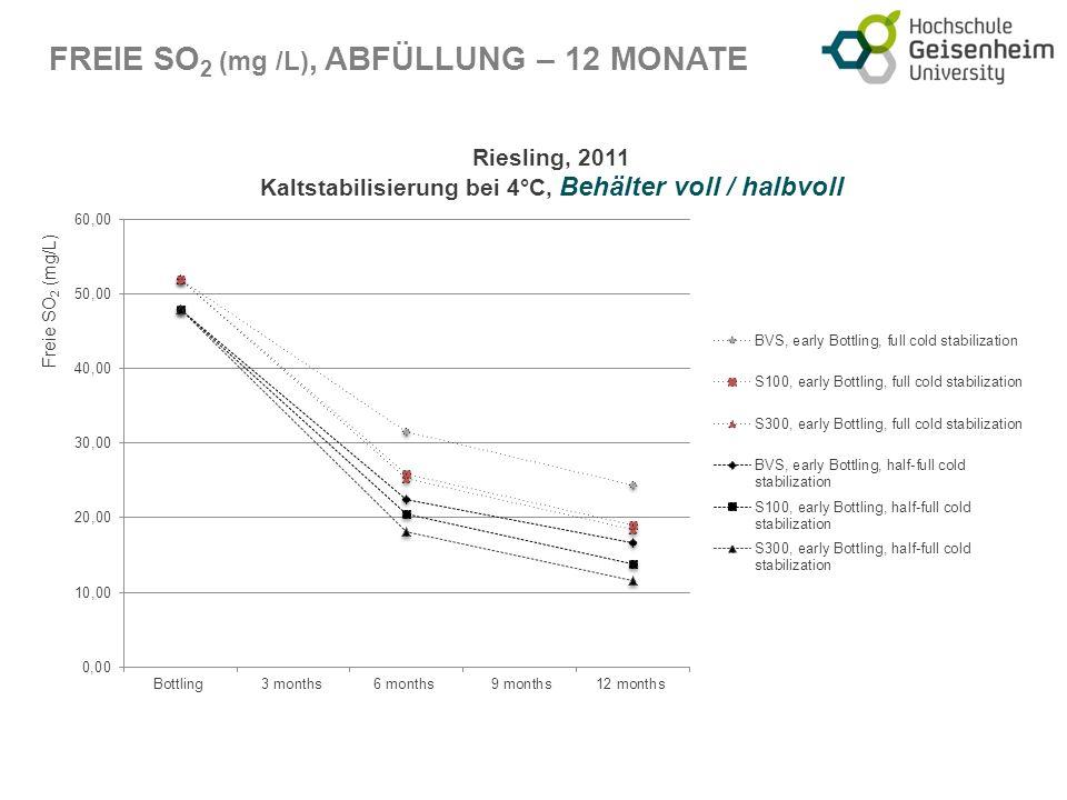 FREIE SO 2 (mg /L), ABFÜLLUNG – 12 MONATE Freie SO 2 (mg/L)