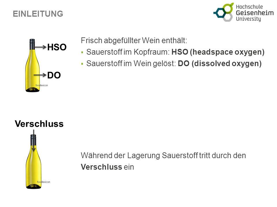 HSO DO Verschluss Frisch abgefüllter Wein enthält: Sauerstoff im Kopfraum: HSO (headspace oxygen) Sauerstoff im Wein gelöst: DO (dissolved oxygen) Während der Lagerung Sauerstoff tritt durch den Verschluss ein