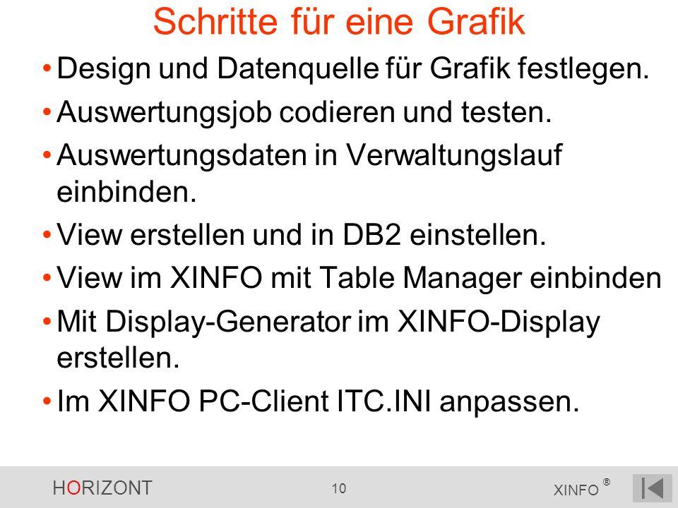 HORIZONT 10 XINFO ® Schritte für eine Grafik Design und Datenquelle für Grafik festlegen. Auswertungsjob codieren und testen. Auswertungsdaten in Verw