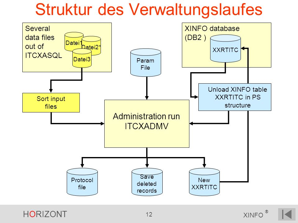 HORIZONT 12 XINFO ® Several data files out of ITCXASQL Struktur des Verwaltungslaufes Administration run ITCXADMV XINFO database (DB2 ) Datei1 Datei2*