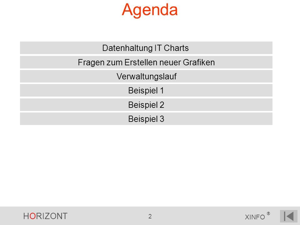HORIZONT 2 XINFO ® Agenda Datenhaltung IT Charts Beispiel 1 Beispiel 2 Fragen zum Erstellen neuer Grafiken Verwaltungslauf Beispiel 3
