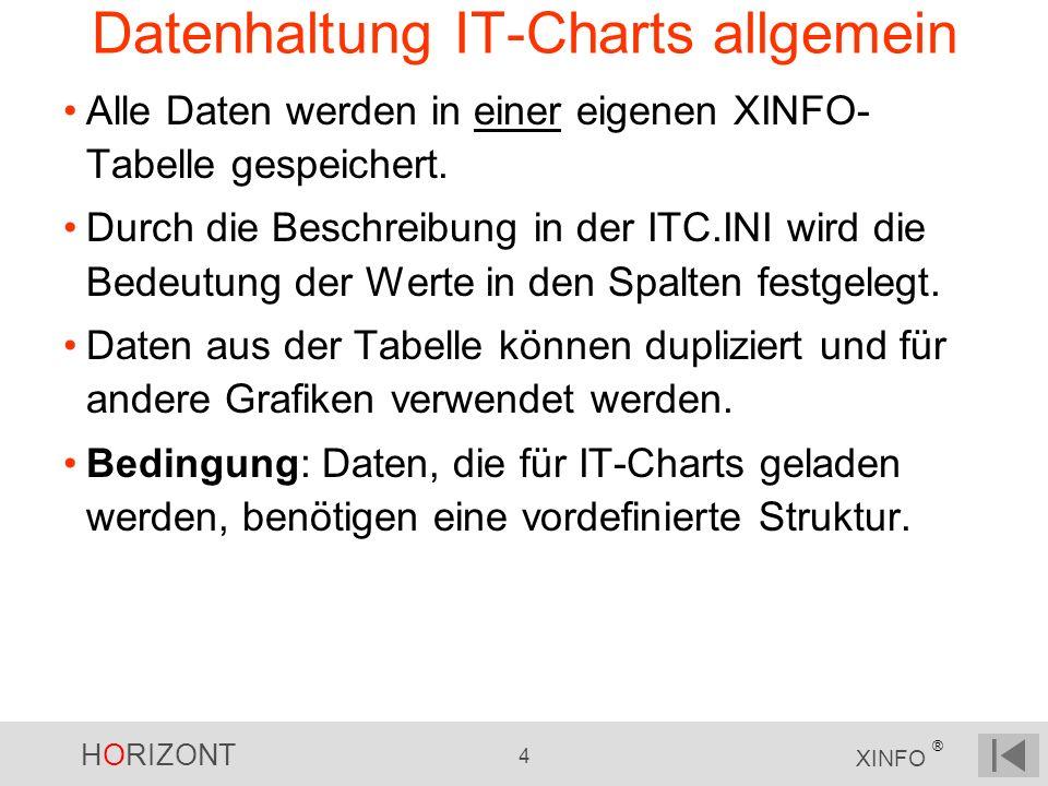 HORIZONT 4 XINFO ® Datenhaltung IT-Charts allgemein Alle Daten werden in einer eigenen XINFO- Tabelle gespeichert. Durch die Beschreibung in der ITC.I