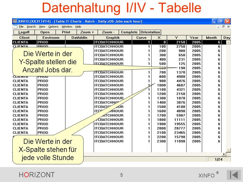 HORIZONT 5 XINFO ® Datenhaltung I/IV - Tabelle Die Werte in der X-Spalte stehen für jede volle Stunde Die Werte in der Y-Spalte stellen die Anzahl Job