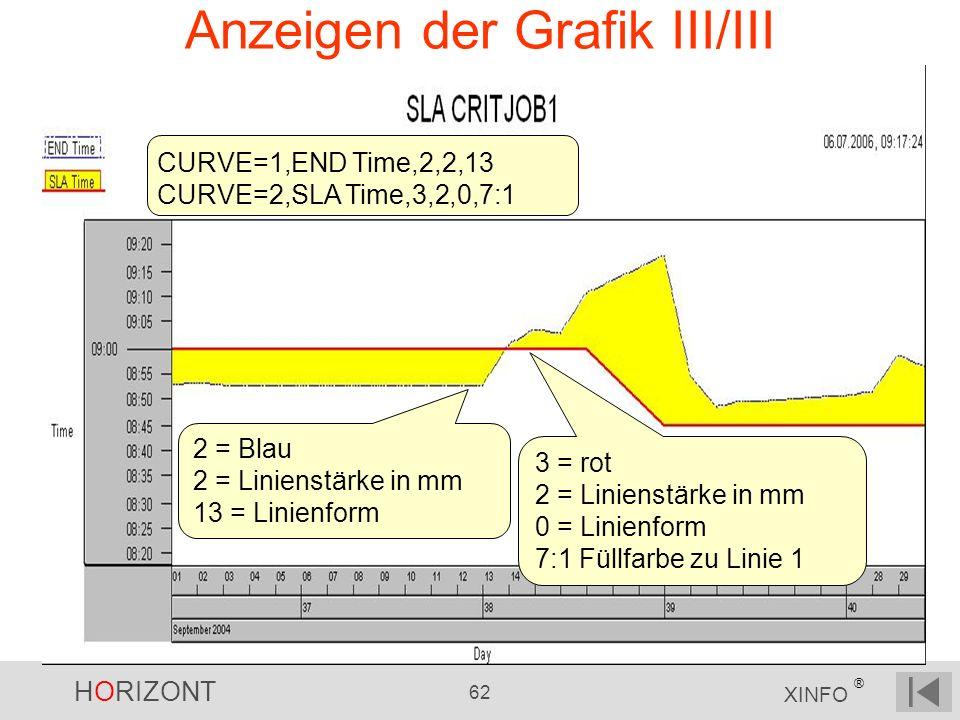HORIZONT 62 XINFO ® Anzeigen der Grafik III/III CURVE=1,END Time,2,2,13 CURVE=2,SLA Time,3,2,0,7:1 3 = rot 2 = Linienstärke in mm 0 = Linienform 7:1 F