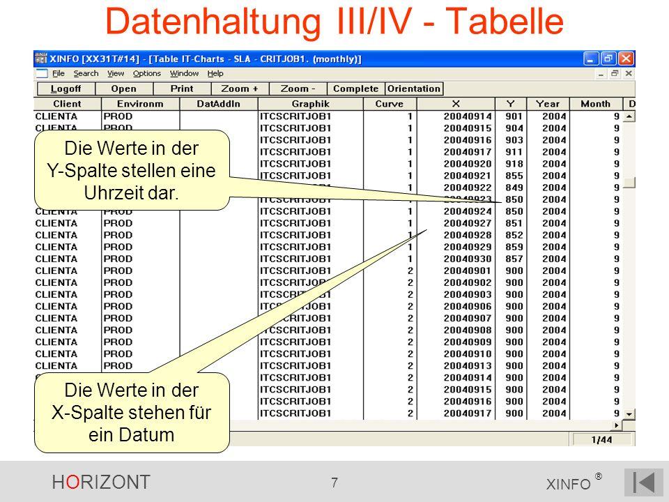 HORIZONT 7 XINFO ® Datenhaltung III/IV - Tabelle Die Werte in der X-Spalte stehen für ein Datum Die Werte in der Y-Spalte stellen eine Uhrzeit dar.