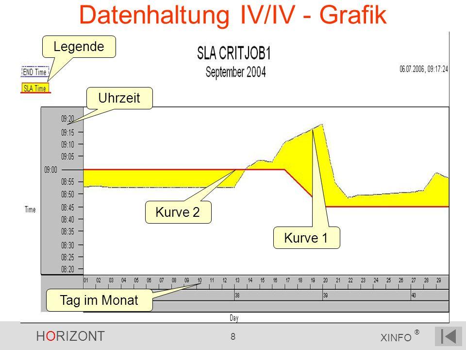 HORIZONT 8 XINFO ® Datenhaltung IV/IV - Grafik Legende Tag im Monat Uhrzeit Kurve 1 Kurve 2