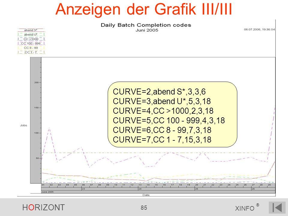 HORIZONT 85 XINFO ® Anzeigen der Grafik III/III CURVE=2,abend S*,3,3,6 CURVE=3,abend U*,5,3,18 CURVE=4,CC >1000,2,3,18 CURVE=5,CC 100 - 999,4,3,18 CUR