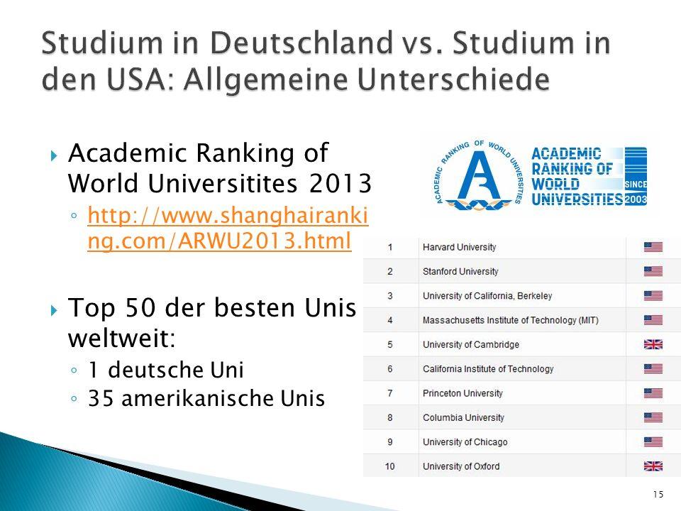 Academic Ranking of World Universitites 2013 http://www.shanghairanki ng.com/ARWU2013.html http://www.shanghairanki ng.com/ARWU2013.html Top 50 der besten Unis weltweit: 1 deutsche Uni 35 amerikanische Unis 15
