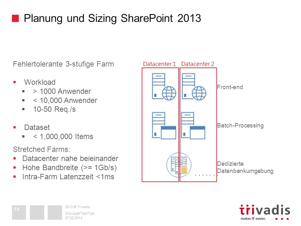 2013 © Trivadis Planung und Sizing SharePoint 2013 07.02.2014 Microsoft TechTalk 14 Front-end Fehlertolerante 3-stufige Farm Workload > 1000 Anwender