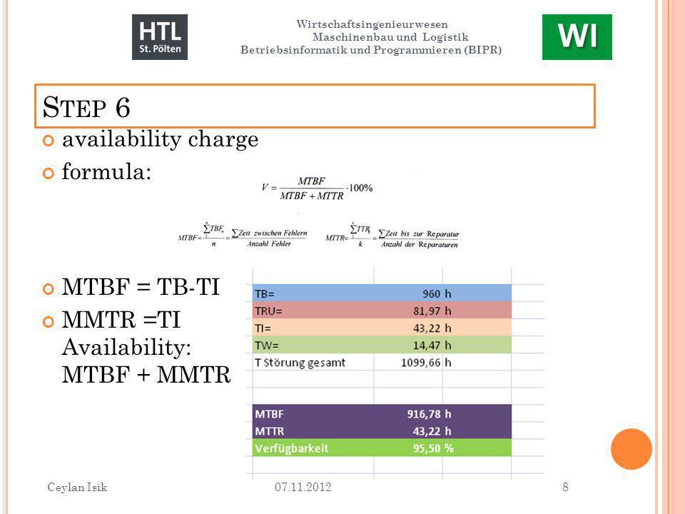 S TEP 6 availability charge formula: MTBF = TB-TI MMTR =TI Availability: MTBF + MMTR Ceylan Isik 07.11.2012 8 Wirtschaftsingenieurwesen Maschinenbau und Logistik Betriebsinformatik und Programmieren (BIPR)