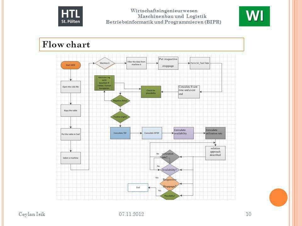 Ceylan Isik 07.11.2012 10 Wirtschaftsingenieurwesen Maschinenbau und Logistik Betriebsinformatik und Programmieren (BIPR) Flow chart
