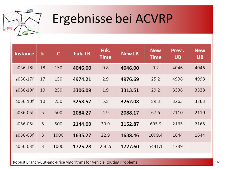 Robust Branch-Cut-and-Price Algorithms for Vehicle Routing Problems 16 Ergebnisse bei ACVRP InstancekCFuk.
