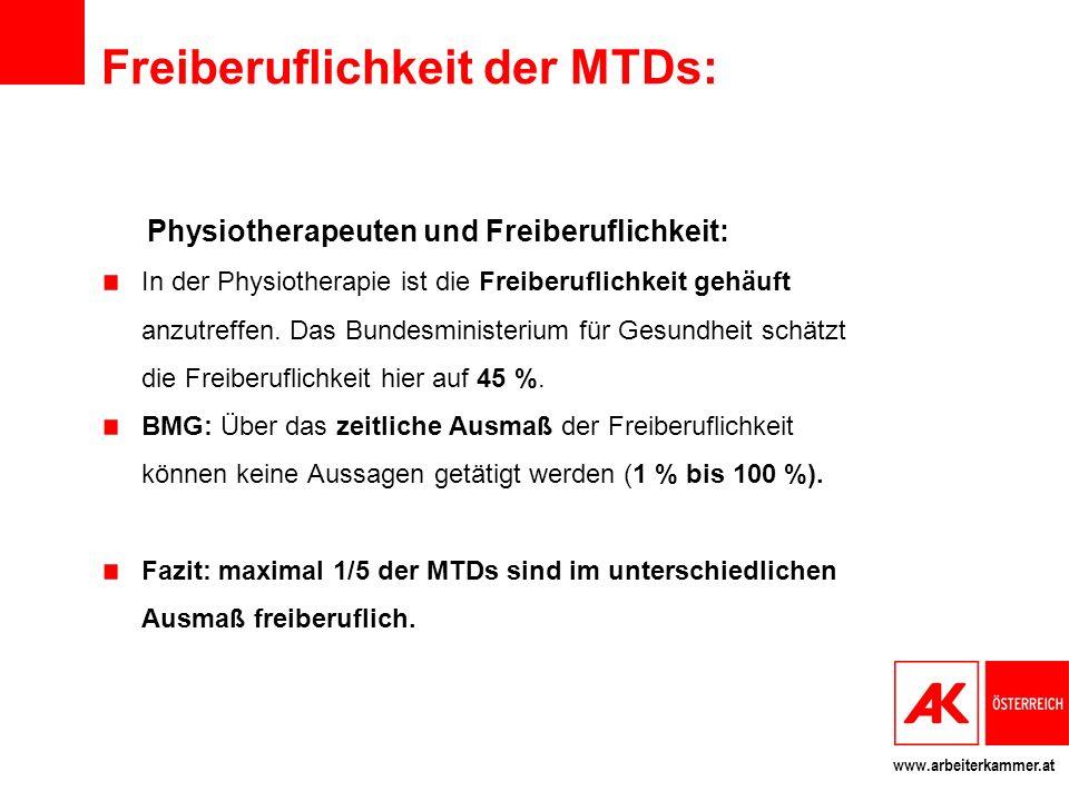 www.arbeiterkammer.at Freiberuflichkeit der MTDs: Physiotherapeuten und Freiberuflichkeit: In der Physiotherapie ist die Freiberuflichkeit gehäuft anz