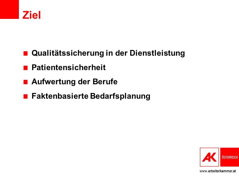 www.arbeiterkammer.at Ziel Qualitätssicherung in der Dienstleistung Patientensicherheit Aufwertung der Berufe Faktenbasierte Bedarfsplanung