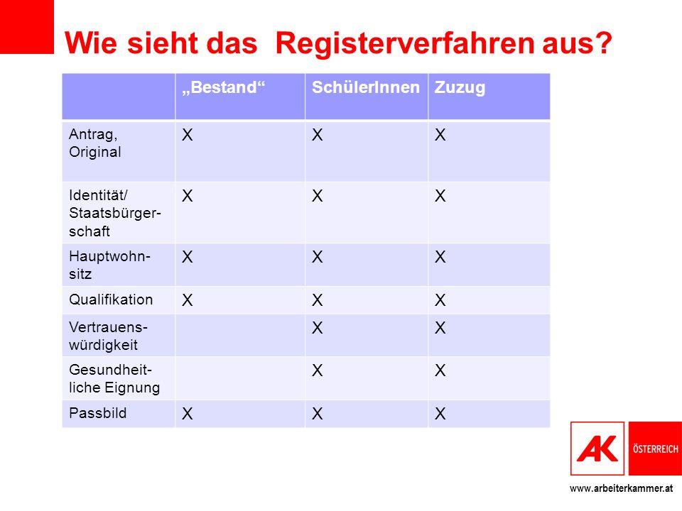 www.arbeiterkammer.at Wie sieht das Registerverfahren aus? BestandSchülerInnenZuzug Antrag, Original XXX Identität/ Staatsbürger- schaft XXX Hauptwohn