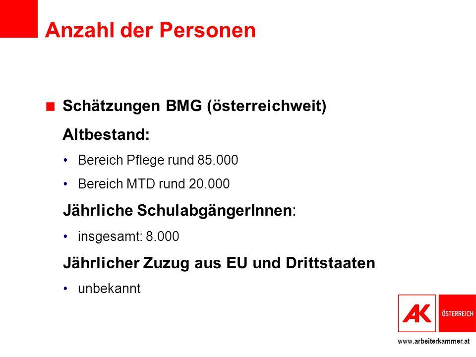 www.arbeiterkammer.at Anzahl der Personen Schätzungen BMG (österreichweit) Altbestand: Bereich Pflege rund 85.000 Bereich MTD rund 20.000 Jährliche Sc