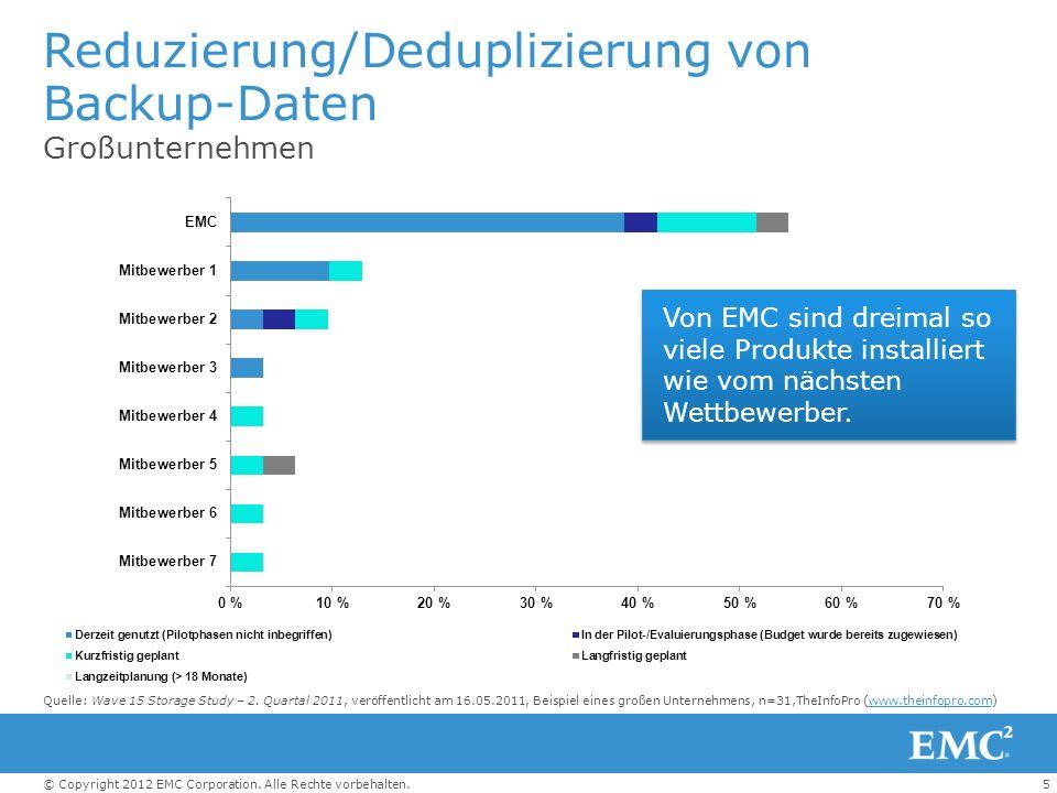 5© Copyright 2012 EMC Corporation. Alle Rechte vorbehalten. Reduzierung/Deduplizierung von Backup-Daten Großunternehmen Von EMC sind dreimal so viele