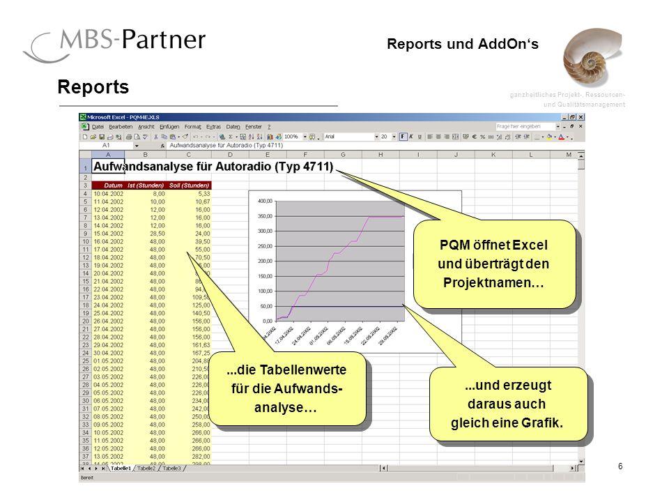 ganzheitliches Projekt-, Ressourcen- und Qualitätsmanagement 6 Reports und AddOns Reports PQM öffnet Excel und überträgt den Projektnamen… PQM öffnet Excel und überträgt den Projektnamen…...die Tabellenwerte für die Aufwands- analyse…...die Tabellenwerte für die Aufwands- analyse…...und erzeugt daraus auch gleich eine Grafik....und erzeugt daraus auch gleich eine Grafik.