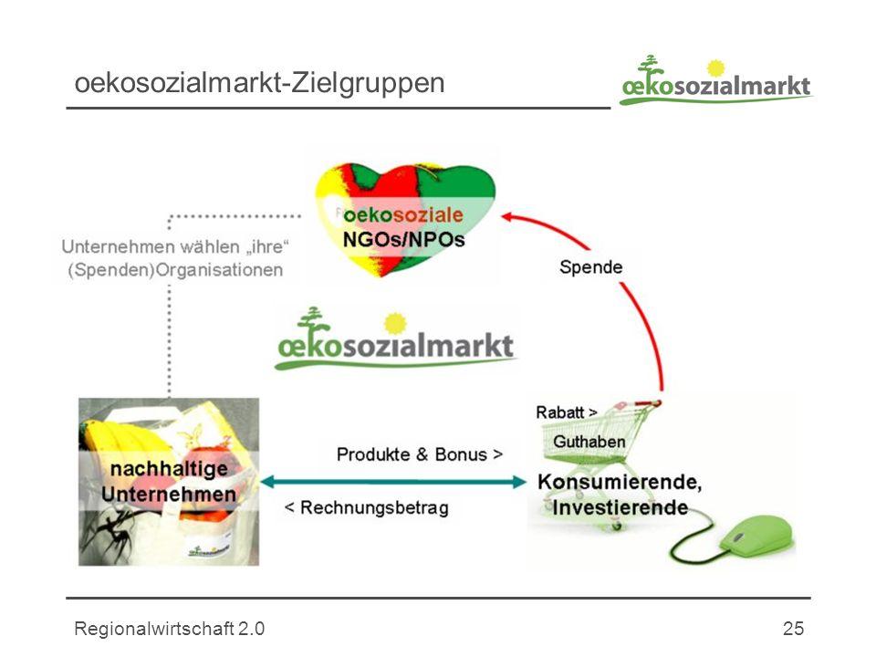Regionalwirtschaft 2.025 oekosozialmarkt-Zielgruppen