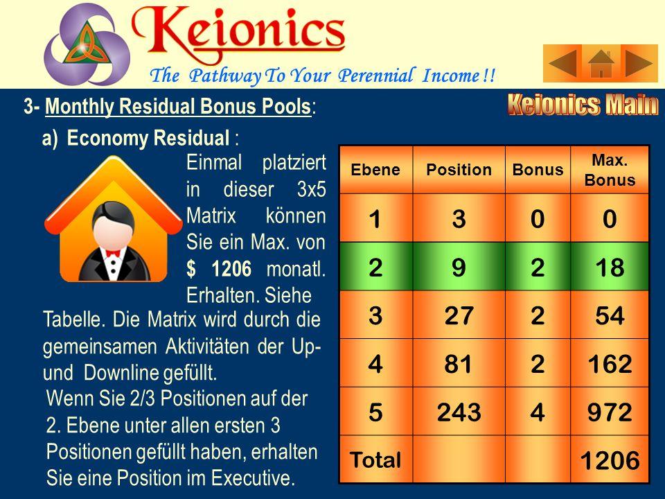 3- Monthly Residual Bonus : Diese Boni sichern ernsthaften Mitgliedern ein konstantes, stetig wachsendes Einkommen.