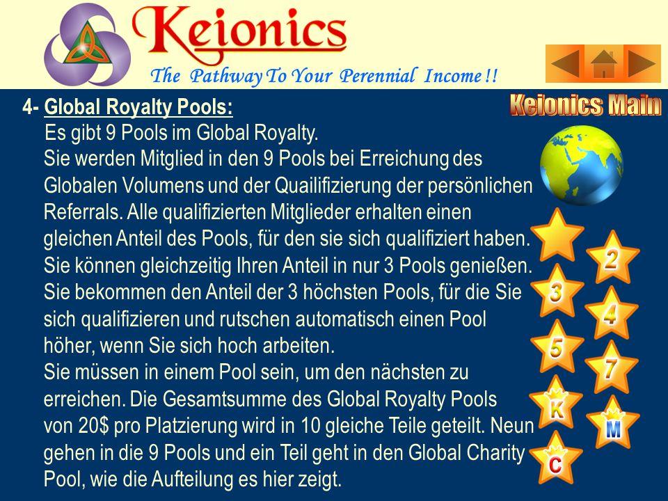 4- Global Royalty Pools: Dies ist ein globales Bein im Unternehmen. Sie werden nach Bezahlung der Mitgliedschaft dort platziert. Jeder der nach Ihnen