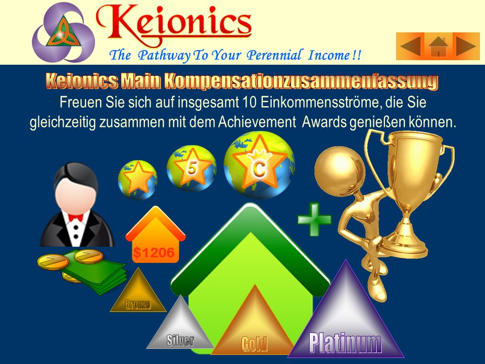 3 Ebenen Maximal von 9 EbenenGlobal Royalty Pool Bonus 3 Ebenen von Silver, Gold & PlatinAppreciation Awards Max.